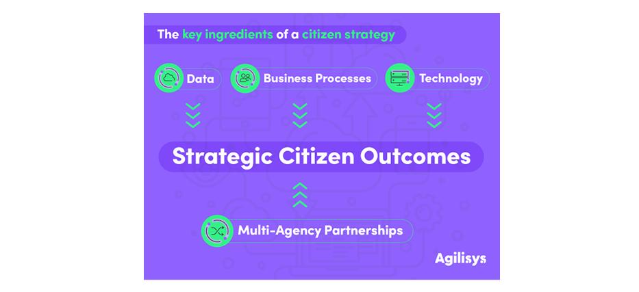 Strategic Citizen Outcomes